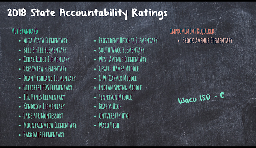 Accountability Ratings