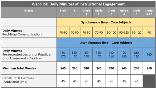 Daily minutes of instruction