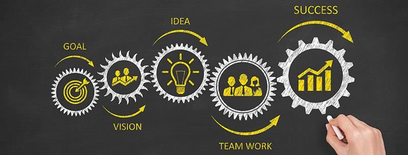goal into vision into idea plus teamwork equals success